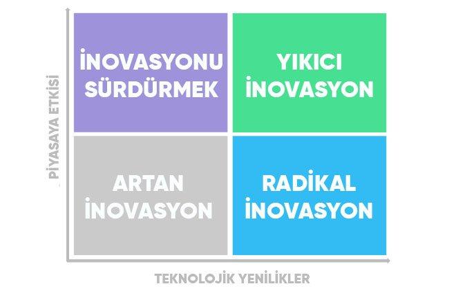 inovasyon nedir, inovasyon çeşitleri