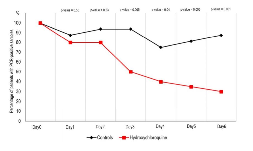 koronavirus ilacı klorokin